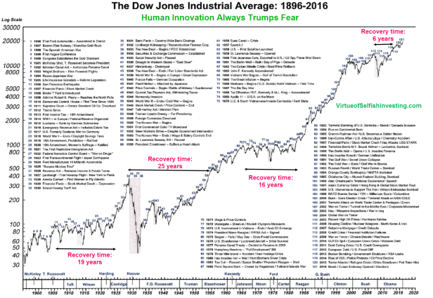 Chart of Dow Jones Industrial Average 1896 - 2016