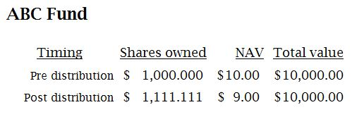 Example of mutual fund distribution