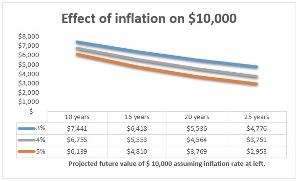 Inflation-chart