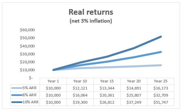 chart showing real returns of $10,000 over 25 years